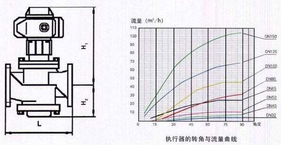 全面平衡的水力系统一般通过动态平衡电动调节阀调节末端设备(如空调图片